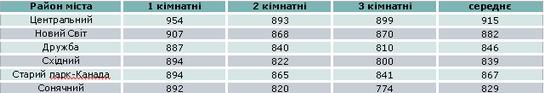 Ціни по мікрорайонах (ІІІ кв. 2012)