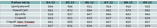 Динаміка цін на квартири в 2-3 кв. 2012